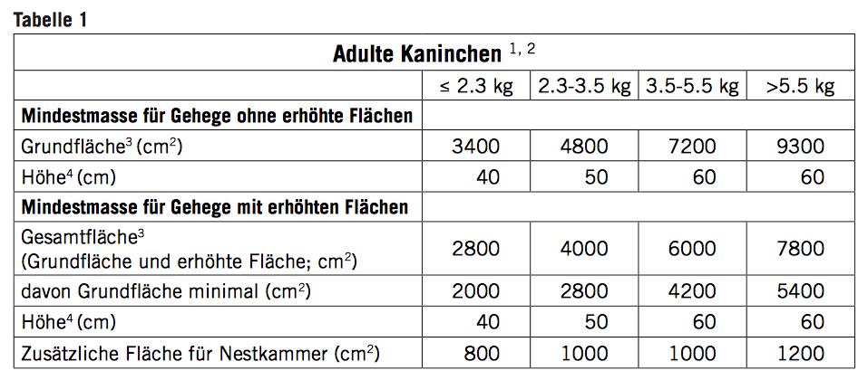 Tabelle zur artgerechten Haltung von adulten Kaninchen gemäss Schweizer Tierschutz