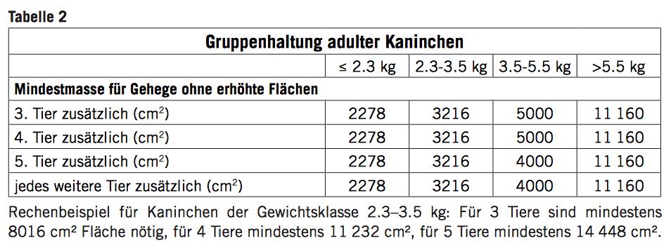 Tabelle zur artgerechten Haltung von adulten Kaninchen in der Gruppe gemäss Schweizer Tierschutz