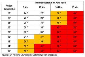 Tabelle zur Innentemperatur im Auto anhand der Aussentemperatur